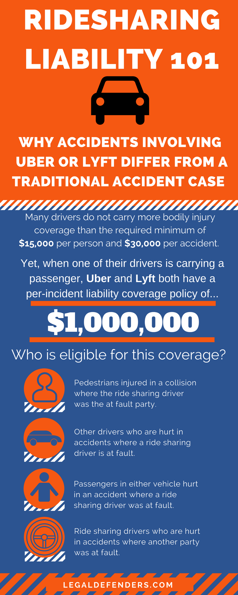 Uber Lyft Accident Law Infographic